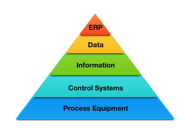 automation pyramid